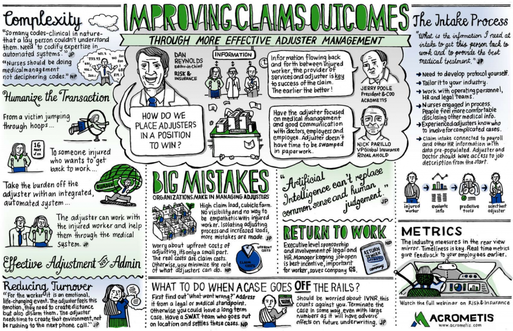 Improving Claims Outcomes Sketchnote