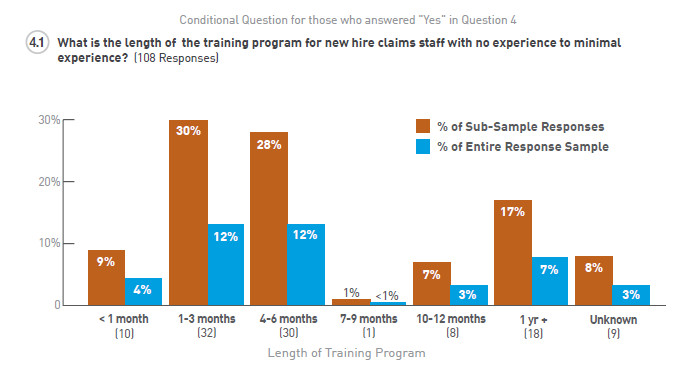 work comp benchmark chart - claims handler training