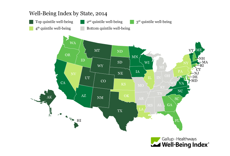 states well-being index