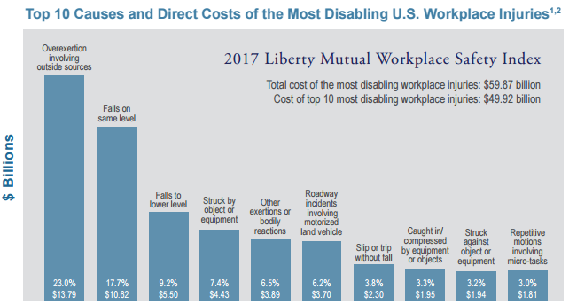 Liberty Mutual Insurance >> 2017 Workplace Safety Index from Liberty Mutual - Workers ...