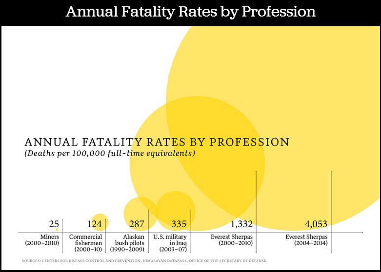 sherpa fatality chart