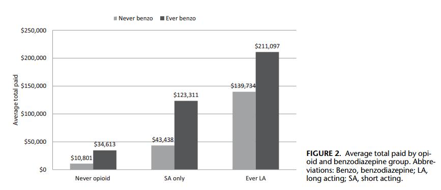benzo vs opioid cost graph