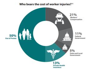 OSHA who funds workers comp chart